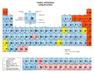 Pengertian Atom dan Ion