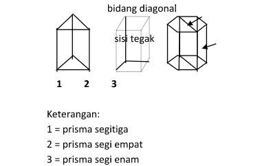 rumus prisma matematika lengkap