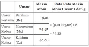 massa atom