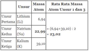 unsur lithium dan kalium