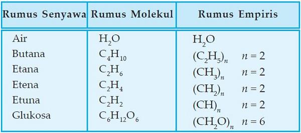 Rumus Molekul Senyawa Dan Contoh Senyawanya Rumus Dasar